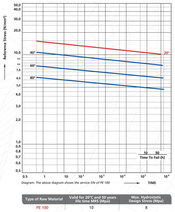 Service Life vs  Temperature vs  Pressure | Hebeish Group